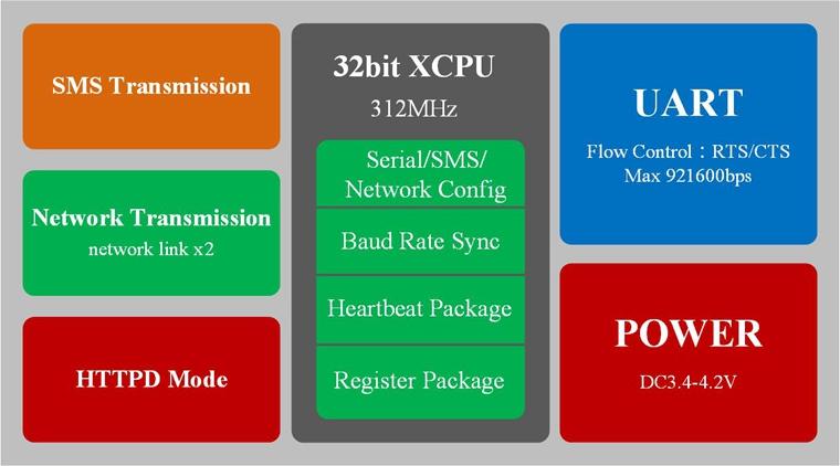 gsm module,gprs module