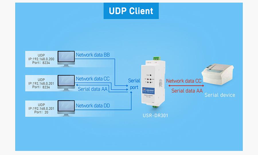 Working mode of USR-DR301: TCP Server