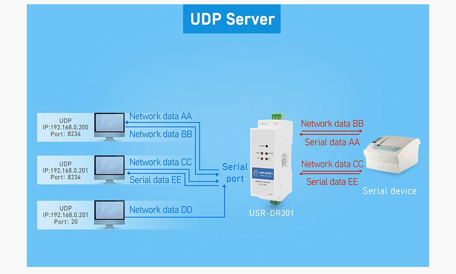 Working mode of USR-DR301: UDP Server