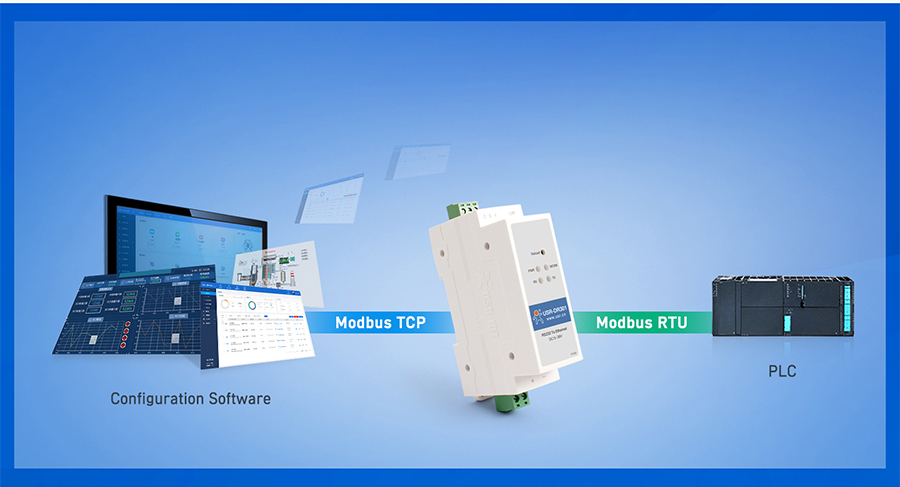Din rail RS232 serial to Ethernet converter USR-DR301 supports Modbus gateway function