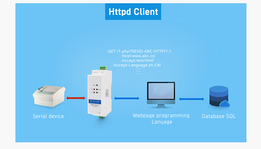 HTTPD Client, DIN-rail RS485 serial to Ethernet converter